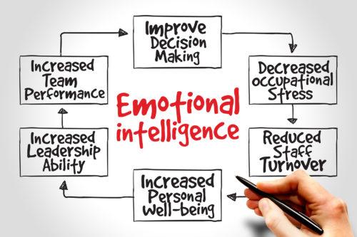 Emotional Intelligence Profiling